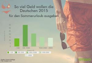 So viel Geld wollten die Deutschen im Sommer für den Urlaub ausgeben!